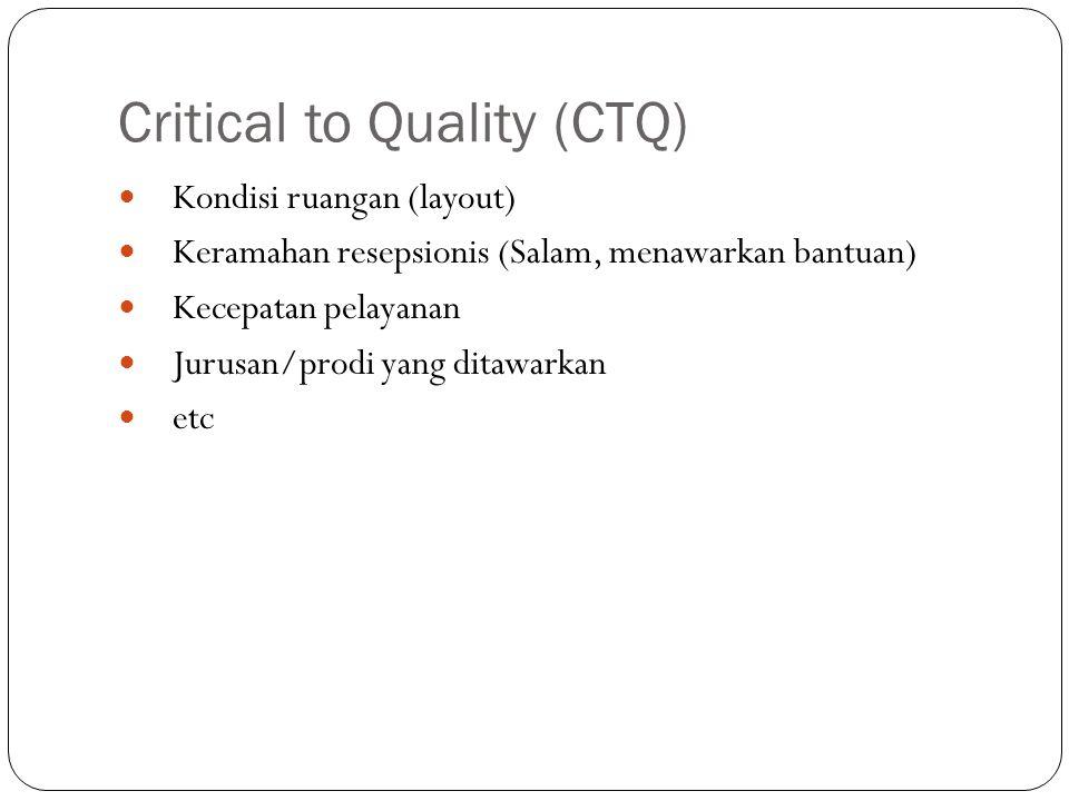 Critical to Quality (CTQ)  Kondisi ruangan (layout)  Keramahan resepsionis (Salam, menawarkan bantuan)  Kecepatan pelayanan  Jurusan/prodi yang di