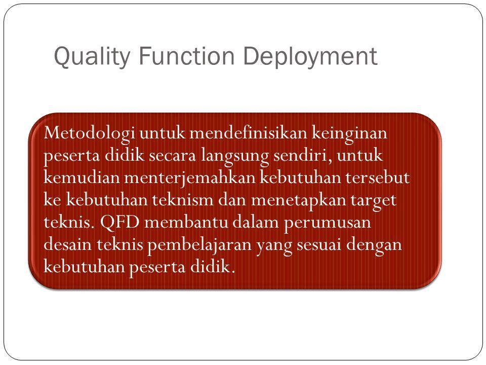 Quality Function Deployment Metodologi untuk mendefinisikan keinginan peserta didik secara langsung sendiri, untuk kemudian menterjemahkan kebutuhan t