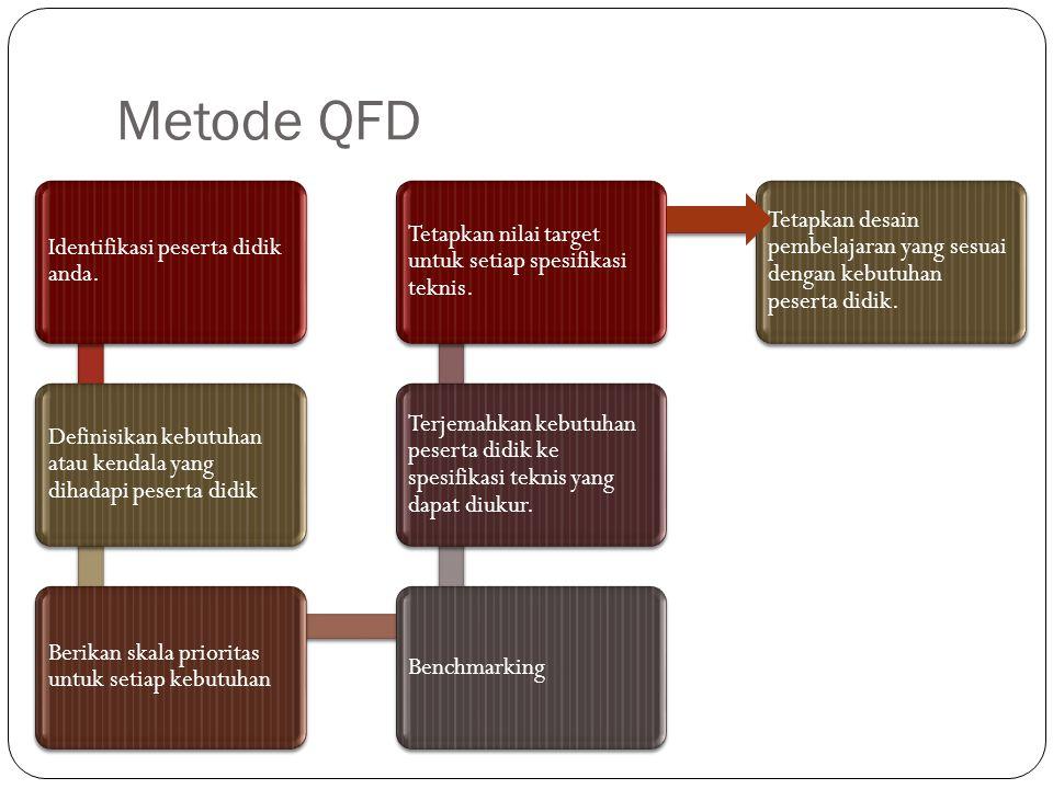 Metode QFD Identifikasi peserta didik anda. Definisikan kebutuhan atau kendala yang dihadapi peserta didik Berikan skala prioritas untuk setiap kebutu