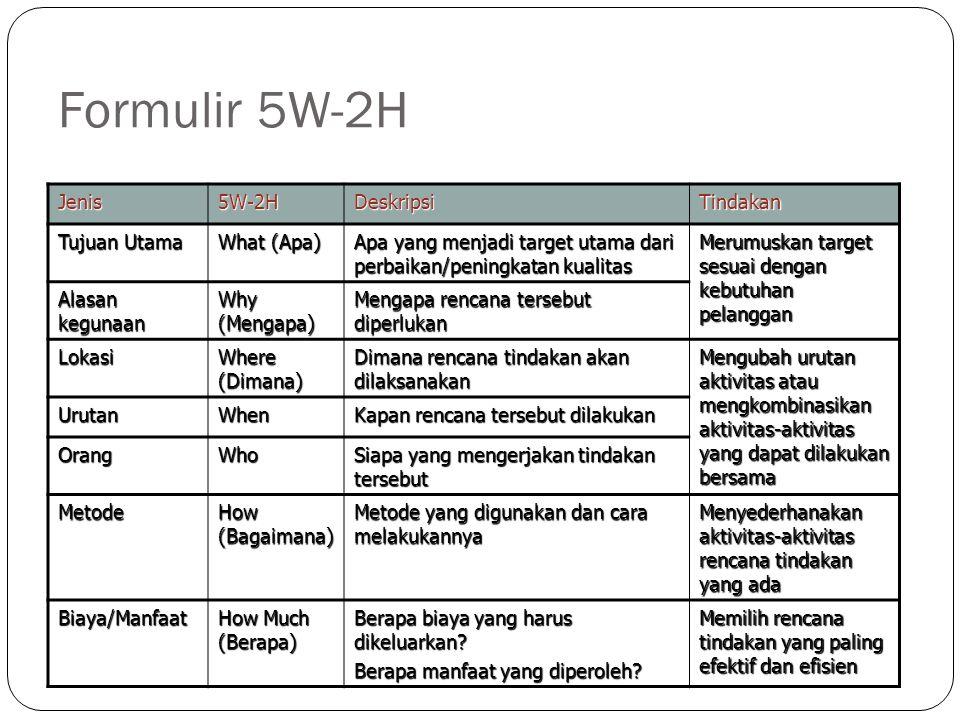 Formulir 5W-2H Jenis5W-2HDeskripsiTindakan Tujuan Utama What (Apa) Apa yang menjadi target utama dari perbaikan/peningkatan kualitas Merumuskan target