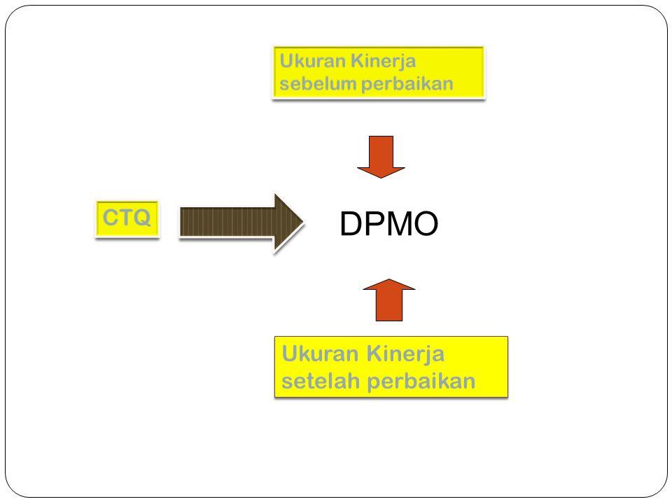 Ukuran Kinerja setelah perbaikan DPMO