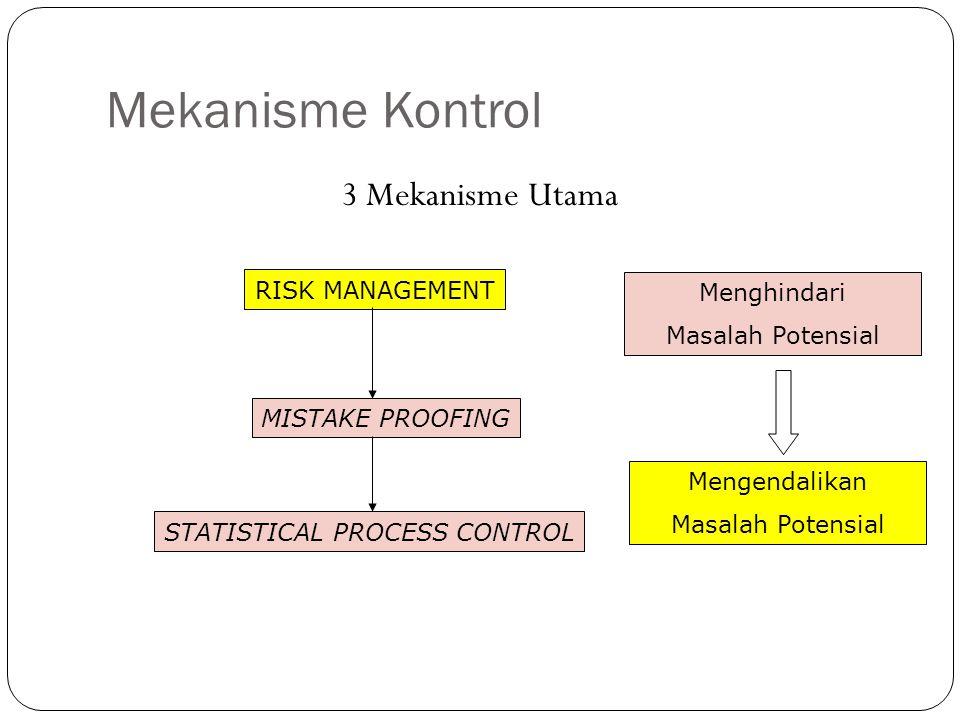 Mekanisme Kontrol 3 Mekanisme Utama RISK MANAGEMENT MISTAKE PROOFING STATISTICAL PROCESS CONTROL Mengendalikan Masalah Potensial Menghindari Masalah P