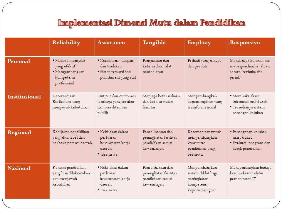ReliabilityAssuranceTangibleEmphtayResponsive Personal • Metode mengajar yang efektif • Mengembangkan kompetensi profesional • Konsistensi ucapan dan