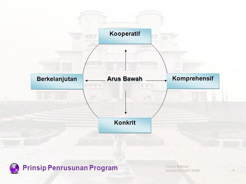 Kooperatif Konkrit Komprehensif Berkelanjutan Arus Bawah Prinsip Penrusunan Program 4 Yoyon Bahtiar Irianto/S3/UPI/2009