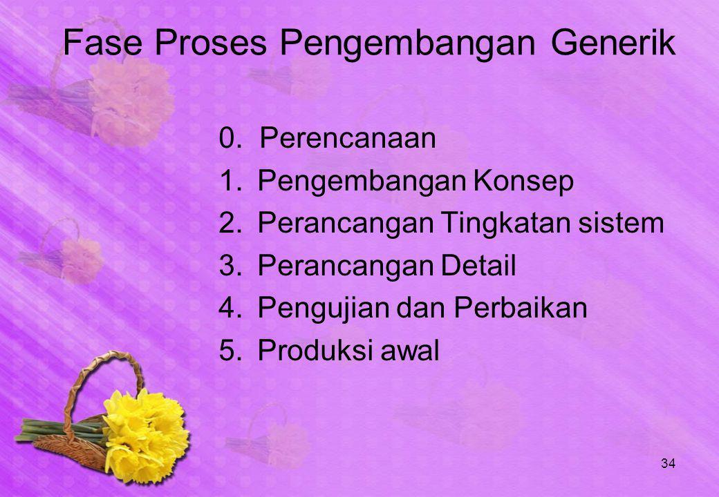 34 Fase Proses Pengembangan Generik 0. Perencanaan 1.Pengembangan Konsep 2.Perancangan Tingkatan sistem 3.Perancangan Detail 4.Pengujian dan Perbaikan