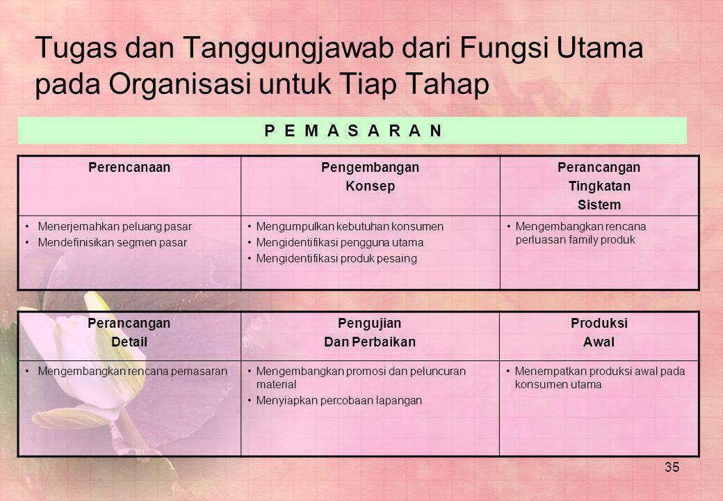 35 Tugas dan Tanggungjawab dari Fungsi Utama pada Organisasi untuk Tiap Tahap PerencanaanPengembangan Konsep Perancangan Tingkatan Sistem •Menerjemahk