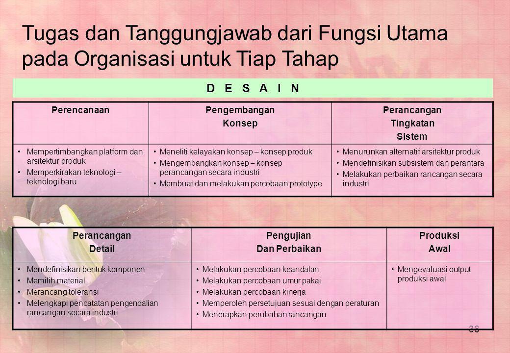 36 Tugas dan Tanggungjawab dari Fungsi Utama pada Organisasi untuk Tiap Tahap PerencanaanPengembangan Konsep Perancangan Tingkatan Sistem •Mempertimba