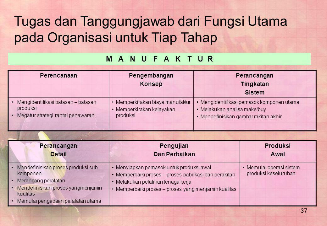 37 Tugas dan Tanggungjawab dari Fungsi Utama pada Organisasi untuk Tiap Tahap PerencanaanPengembangan Konsep Perancangan Tingkatan Sistem •Mengidentif