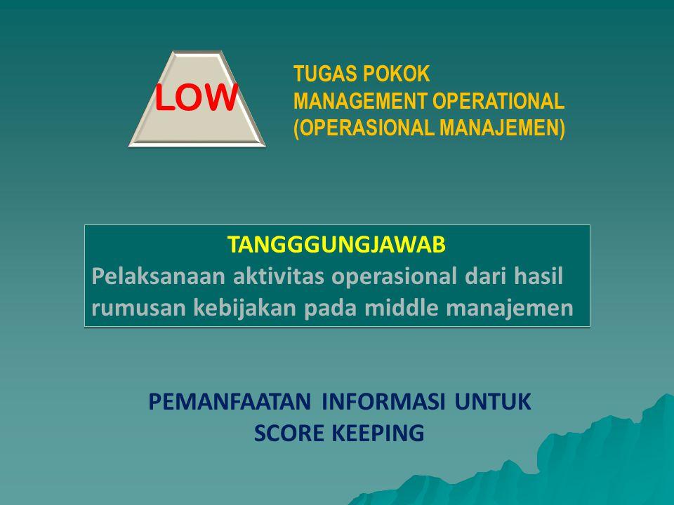 LOW TANGGGUNGJAWAB Pelaksanaan aktivitas operasional dari hasil rumusan kebijakan pada middle manajemen TANGGGUNGJAWAB Pelaksanaan aktivitas operasion