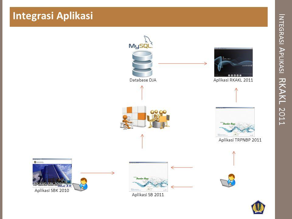 I NTEGRASI A PLIKASI RKAKL 2011 Integrasi Aplikasi Aplikasi TRPNBP 2011 Aplikasi SBK 2010 Aplikasi RKAKL 2011 Database DJA Aplikasi SB 2011