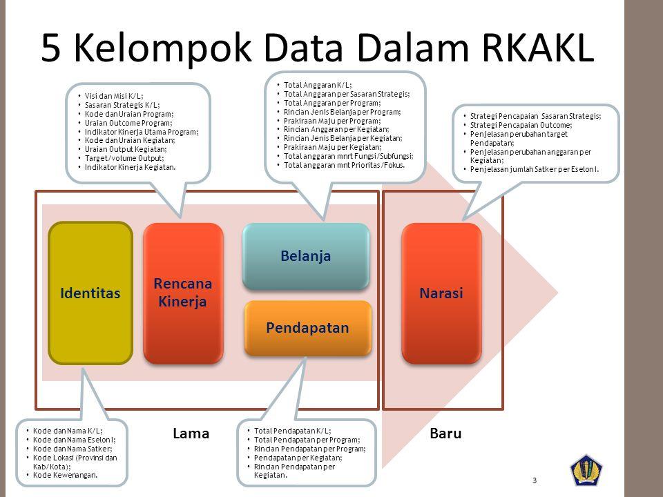 Identitas Rencana Kinerja Belanja Pendapatan Narasi 3 LamaBaru 5 Kelompok Data Dalam RKAKL • Kode dan Nama K/L; • Kode dan Nama Eselon I; • Kode dan Nama Satker; • Kode Lokasi (Provinsi dan Kab/Kota); • Kode Kewenangan.