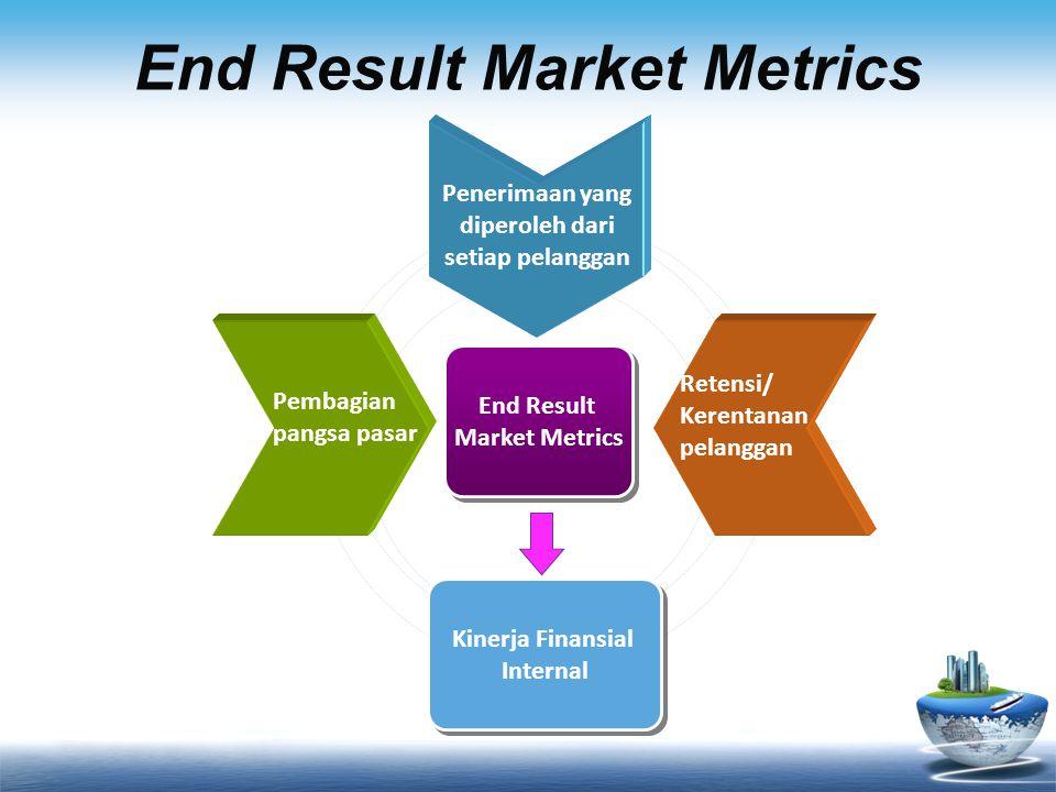 End Result Market Metrics Penerimaan yang diperoleh dari setiap pelanggan Pembagian pangsa pasar Retensi/ Kerentanan pelanggan End Result Market Metrics End Result Market Metrics Kinerja Finansial Internal Kinerja Finansial Internal