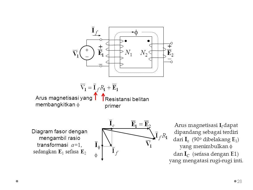 Arus magnetisasi yang membangkitkan  Resistansi belitan primer Diagram fasor dengan mengambil rasio transformasi a=1, sedangkan E 1 sefasa E 2 Arus magnetisasi I f dapat dipandang sebagai terdiri dari I  (90 o dibelakang E 1 ) yang menimbulkan  dan I C (sefasa dengan E1) yang mengatasi rugi-rugi inti.