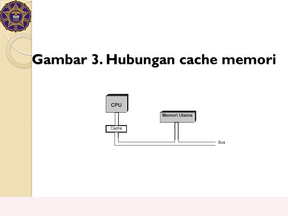 Gambar 3. Hubungan cache memori