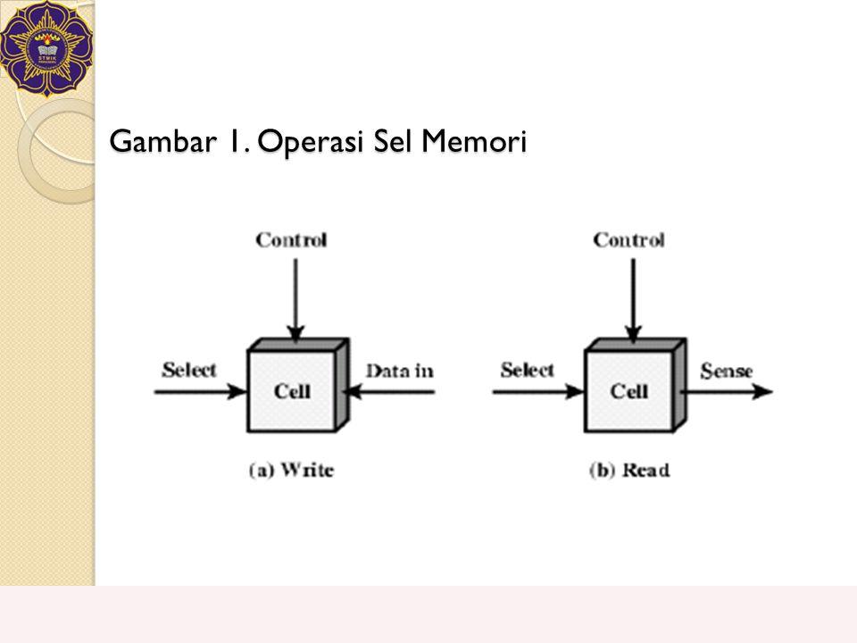 Gambar 1. Operasi Sel Memori