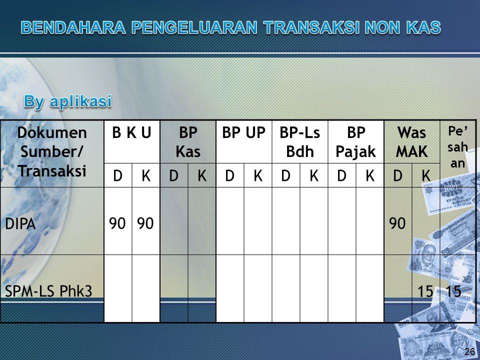 Dokumen Sumber/ Transaksi B K UBP Kas BP UPBP-Ls Bdh BP Pajak Was MAK Pe' sah an DKDKDKDKDKDK DIPA SPM-LS Phk3 26 90 15