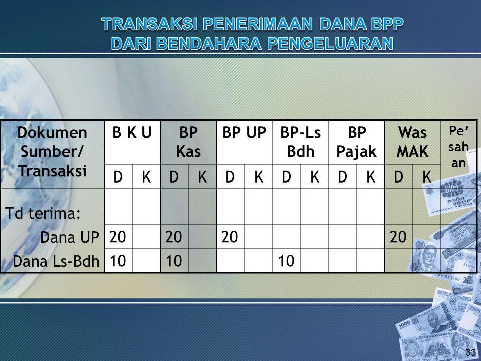 Dokumen Sumber/ Transaksi B K UBP Kas BP UPBP-Ls Bdh BP Pajak Was MAK Pe' sah an DKDKDKDKDKDK Td terima: Dana UP Dana Ls-Bdh 33 20 10