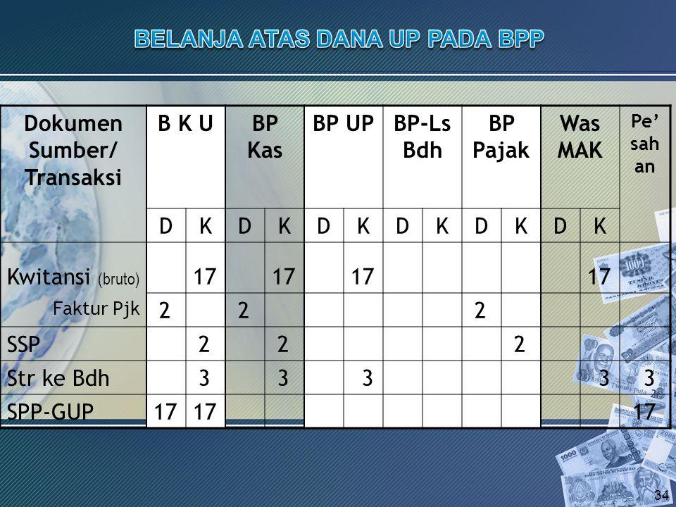 Dokumen Sumber/ Transaksi B K UBP Kas BP UPBP-Ls Bdh BP Pajak Was MAK Pe' sah an DKDKDKDKDKDK Kwitansi (bruto) Faktur Pjk SSP Str ke Bdh SPP-GUP 34 17