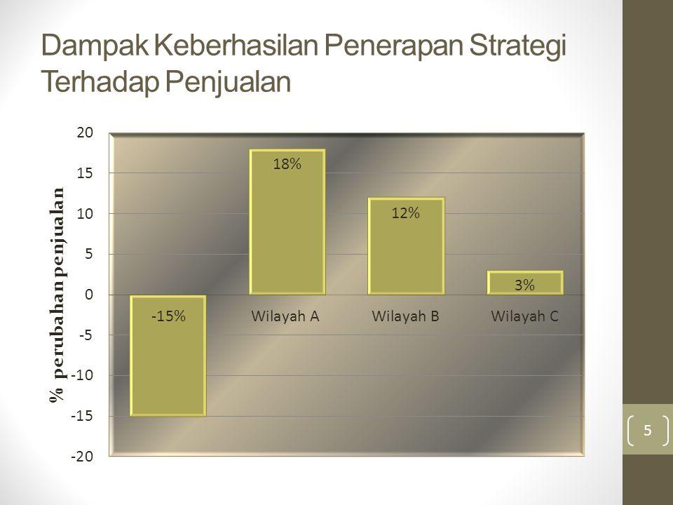 Dampak Keberhasilan Penerapan Strategi Terhadap Penjualan 5