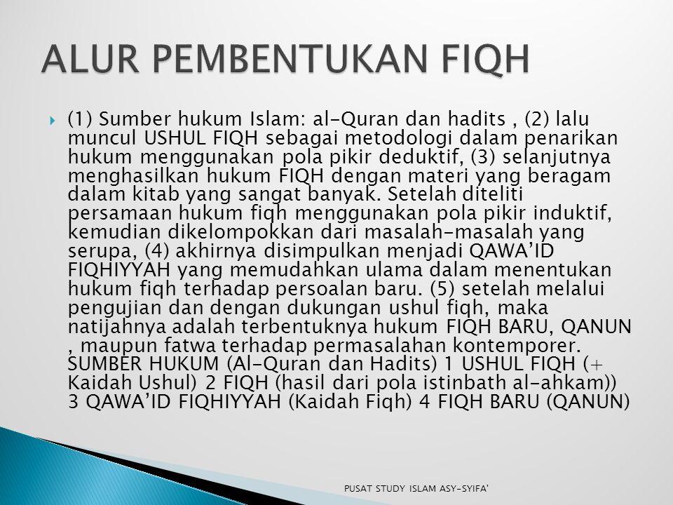  (1) Sumber hukum Islam: al-Quran dan hadits, (2) lalu muncul USHUL FIQH sebagai metodologi dalam penarikan hukum menggunakan pola pikir deduktif, (3