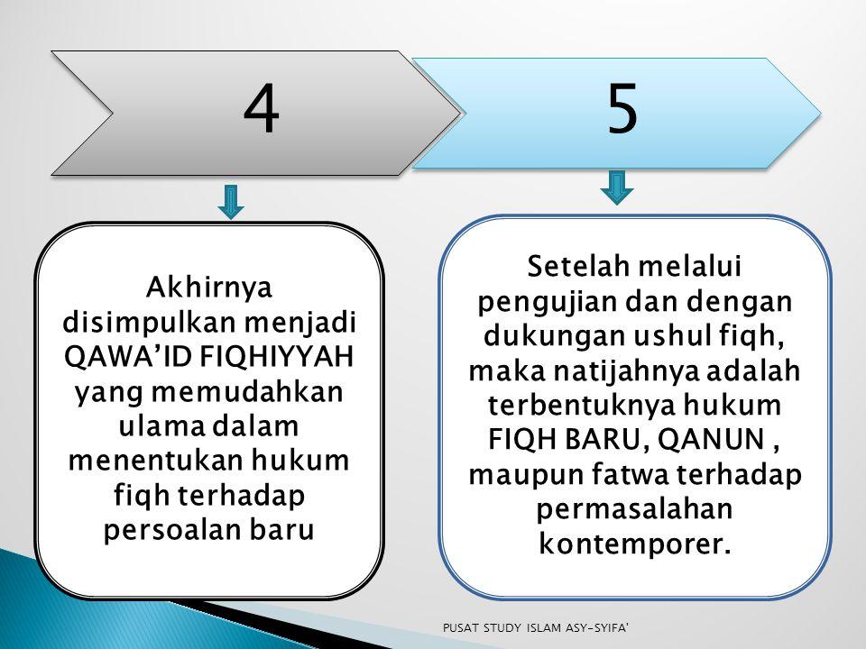 4 5 Akhirnya disimpulkan menjadi QAWA'ID FIQHIYYAH yang memudahkan ulama dalam menentukan hukum fiqh terhadap persoalan baru Setelah melalui pengujian