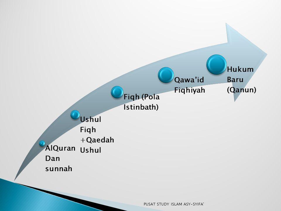 AlQuran Dan sunnah Ushul Fiqh +Qaedah Ushul Fiqh (Pola Istinbath) Qawa'id Fiqhiyah Hukum Baru (Qanun) PUSAT STUDY ISLAM ASY-SYIFA'