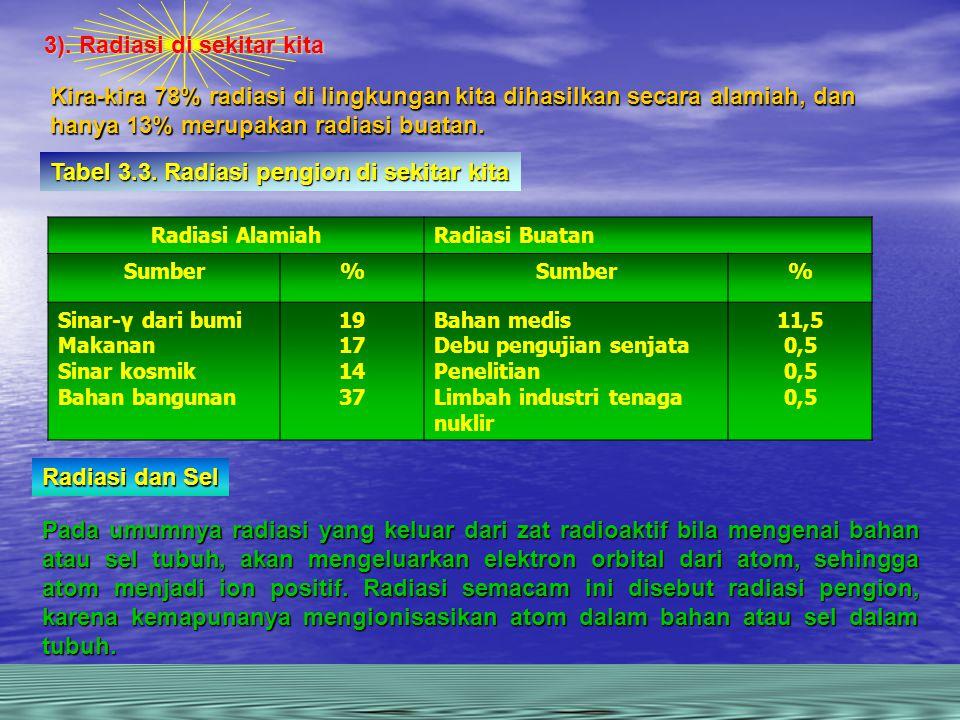 Radiasi AlamiahRadiasi Buatan Sumber% % Sinar-γ dari bumi Makanan Sinar kosmik Bahan bangunan 19 17 14 37 Bahan medis Debu pengujian senjata Penelitian Limbah industri tenaga nuklir 11,5 0,5 Kira-kira 78% radiasi di lingkungan kita dihasilkan secara alamiah, dan hanya 13% merupakan radiasi buatan.