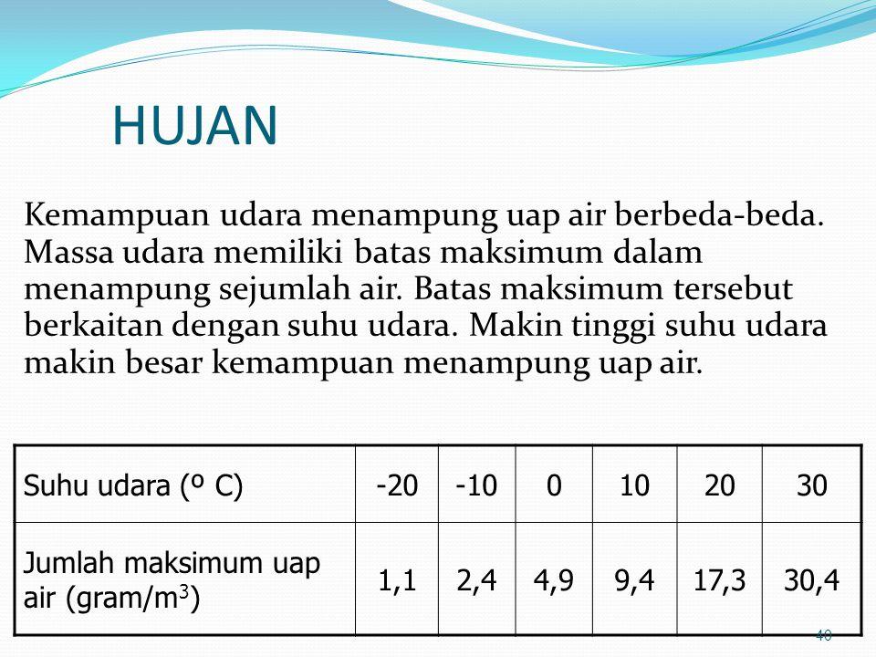 HUJAN Kemampuan udara menampung uap air berbeda-beda. Massa udara memiliki batas maksimum dalam menampung sejumlah air. Batas maksimum tersebut berkai