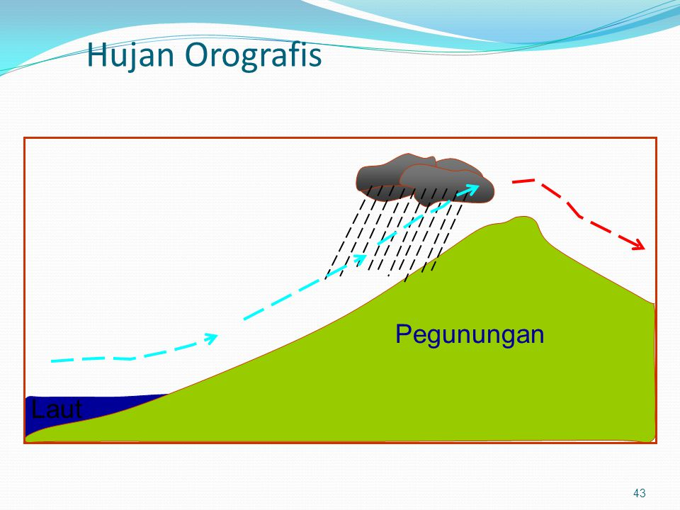 Hujan Orografis 43 Pegunungan Laut