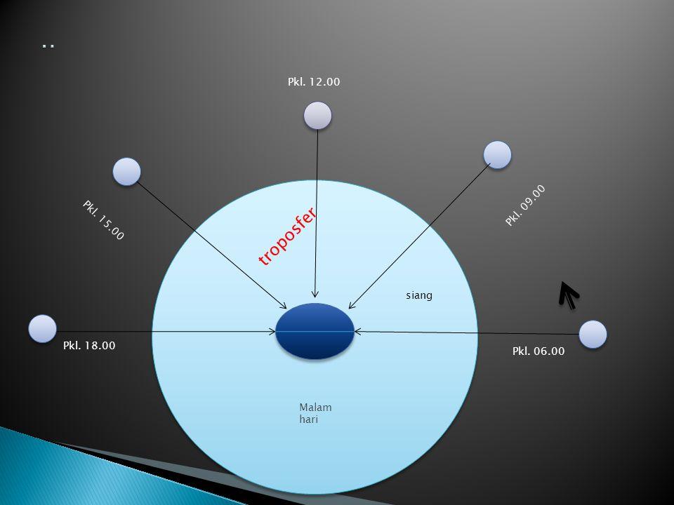 Pkl. 18.00 Pkl. 15.00 Pkl. 12.00 Pkl. 09.00 Pkl. 06.00 troposfer siang Malam hari