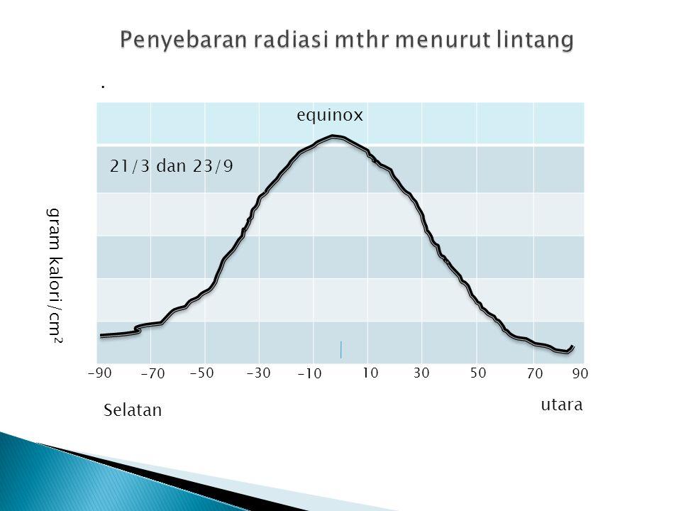 . -70 -90 7090 501030-30 -10 -50 21/3 dan 23/9 utara Selatan equinox gram kalori/cm 2