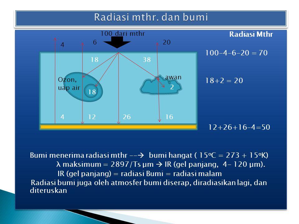 Radiasi Mthr 100-4-6-20 = 70 18+2 = 20 4+1 12+26+16-4=50 Bumi menerima radiasi mthr --  bumi hangat ( 15 o C = 273 + 15 o K) λ maksimum = 2897/Ts μm