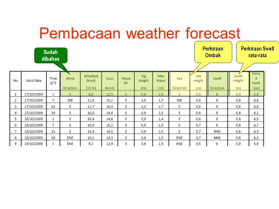 Pembacaan weather forecast Sudah dibahas Perkiraan Ombak Perkiraan Swell rata-rata