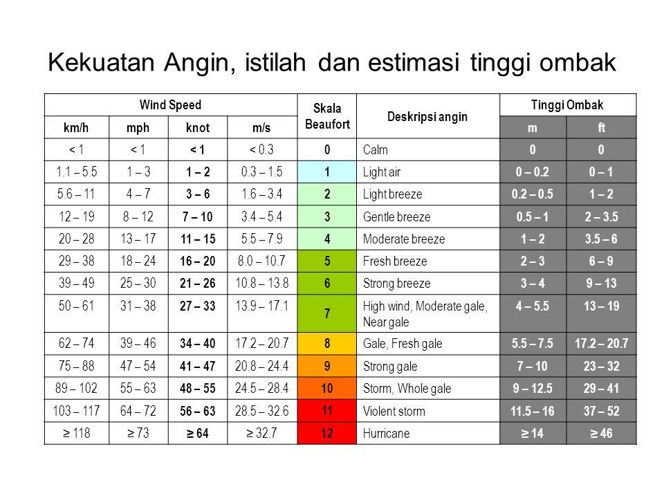 Kekuatan Angin, istilah dan estimasi tinggi ombak Wind Speed Skala Beaufort Deskripsi angin Tinggi Ombak km/hmphknotm/smft < 1 < 0.3 0 Calm 00 1.1 – 5.51 – 3 1 – 2 0.3 – 1.5 1 Light air 0 – 0.20 – 1 5.6 – 114 – 7 3 – 6 1.6 – 3.4 2 Light breeze 0.2 – 0.51 – 2 12 – 198 – 12 7 – 10 3.4 – 5.4 3 Gentle breeze 0.5 – 12 – 3.5 20 – 2813 – 17 11 – 15 5.5 – 7.9 4 Moderate breeze 1 – 23.5 – 6 29 – 3818 – 24 16 – 20 8.0 – 10.7 5 Fresh breeze 2 – 36 – 9 39 – 4925 – 30 21 – 26 10.8 – 13.8 6 Strong breeze 3 – 49 – 13 50 – 6131 – 38 27 – 33 13.9 – 17.1 7 High wind, Moderate gale, Near gale 4 – 5.513 – 19 62 – 7439 – 46 34 – 40 17.2 – 20.7 8 Gale, Fresh gale 5.5 – 7.517.2 – 20.7 75 – 8847 – 54 41 – 47 20.8 – 24.4 9 Strong gale 7 – 1023 – 32 89 – 10255 – 63 48 – 55 24.5 – 28.4 10 Storm, Whole gale 9 – 12.529 – 41 103 – 11764 – 72 56 – 63 28.5 – 32.6 11 Violent storm 11.5 – 1637 – 52 ≥ 118≥ 73 ≥ 64 ≥ 32.7 12 Hurricane ≥ 14≥ 46