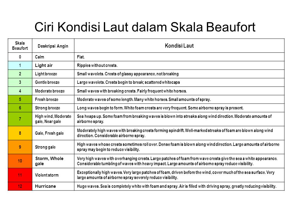 Ciri Kondisi Laut dalam Skala Beaufort Skala Beaufort Deskripsi Angin Kondisi Laut 0CalmFlat. 1 Light air Ripples without crests. 2Light breezeSmall w