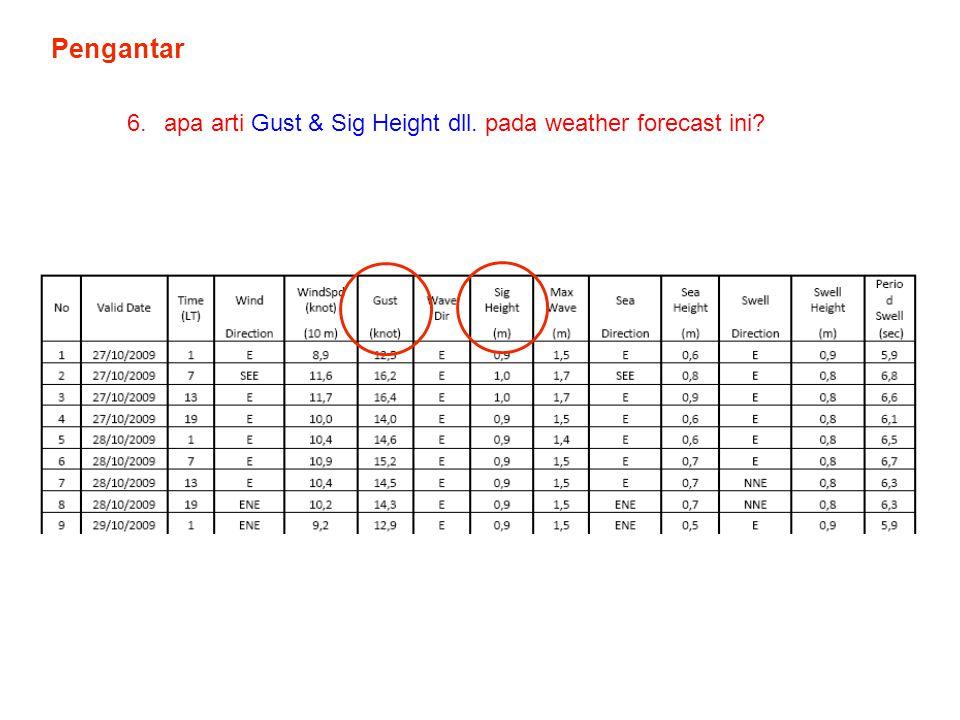 Pengantar 6.apa arti Gust & Sig Height dll. pada weather forecast ini?