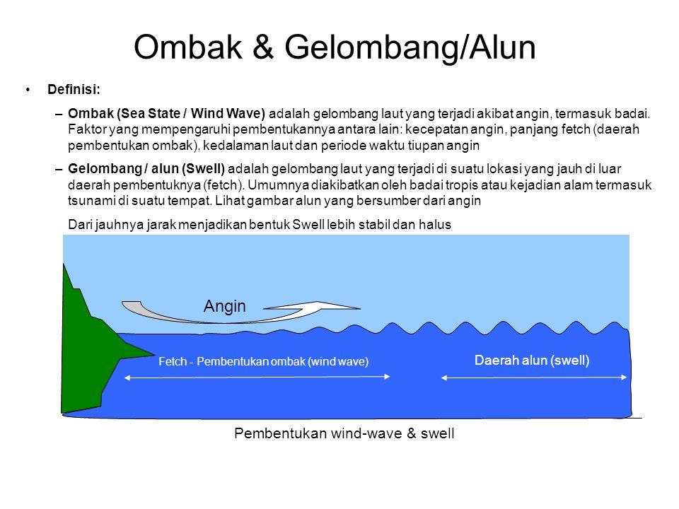 Fetch - Pembentukan ombak (wind wave) Angin Daerah alun (swell) •Definisi: –Ombak (Sea State / Wind Wave) adalah gelombang laut yang terjadi akibat angin, termasuk badai.