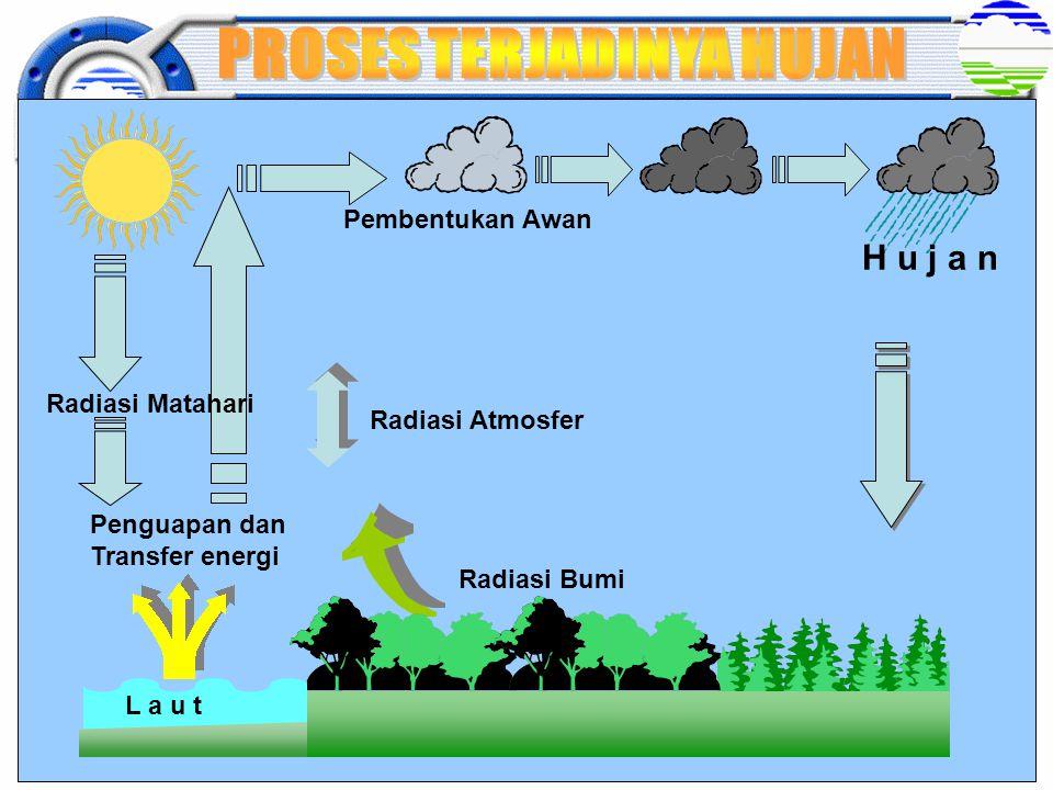 Funsi alat: Pengukur Suhu tanah Gundul.Funsi alat: Pengukur Suhu tanah Gundul.