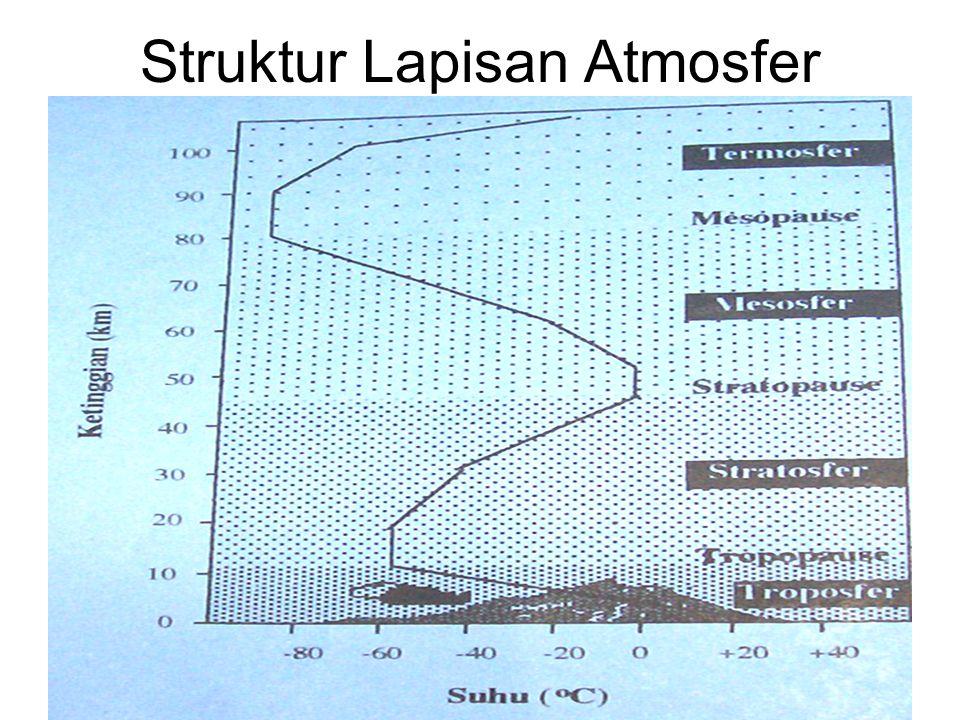 Struktur Lapisan Atmosfer