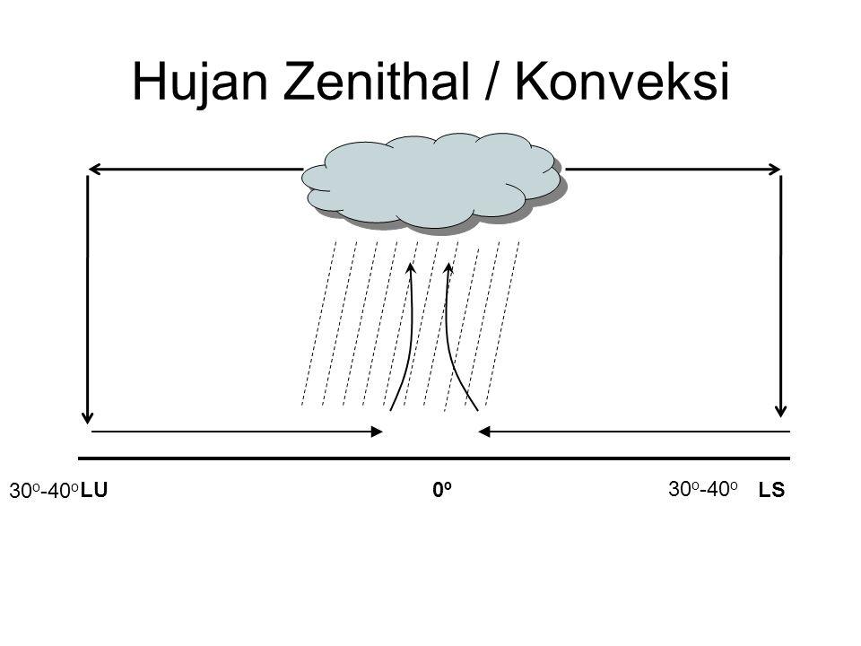 Hujan Zenithal / Konveksi LULS0º0º 30 o -40 o