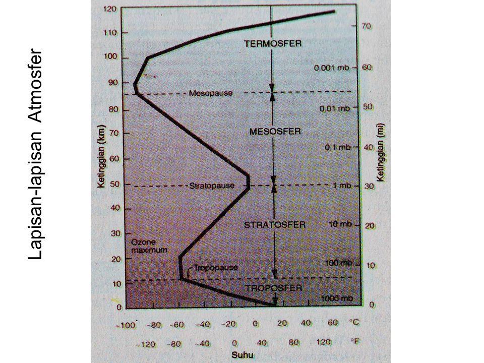 Troposfer  Lapisan terbawah, ketebalan di katulistiwa 19 km, di kutub 8 km.