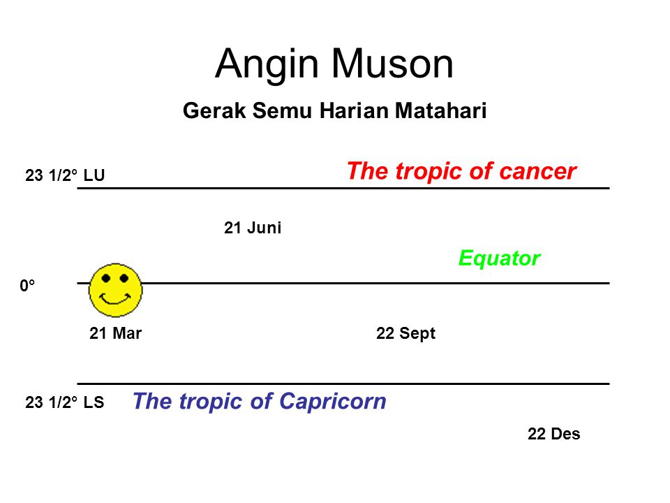 Angin Muson Gerak Semu Harian Matahari 21 Mar 22 Des 22 Sept 21 Juni 23 1/2° LU 23 1/2° LS 0°0° The tropic of cancer The tropic of Capricorn Equator