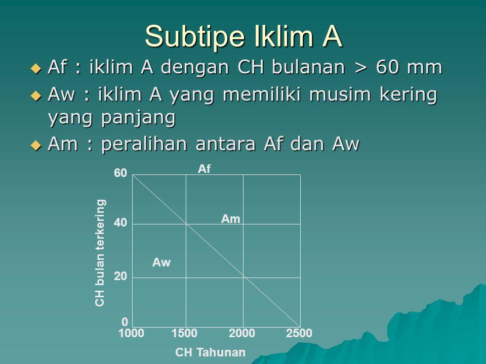 Subtipe Iklim A  Af : iklim A dengan CH bulanan > 60 mm  Aw : iklim A yang memiliki musim kering yang panjang  Am : peralihan antara Af dan Aw Af 6