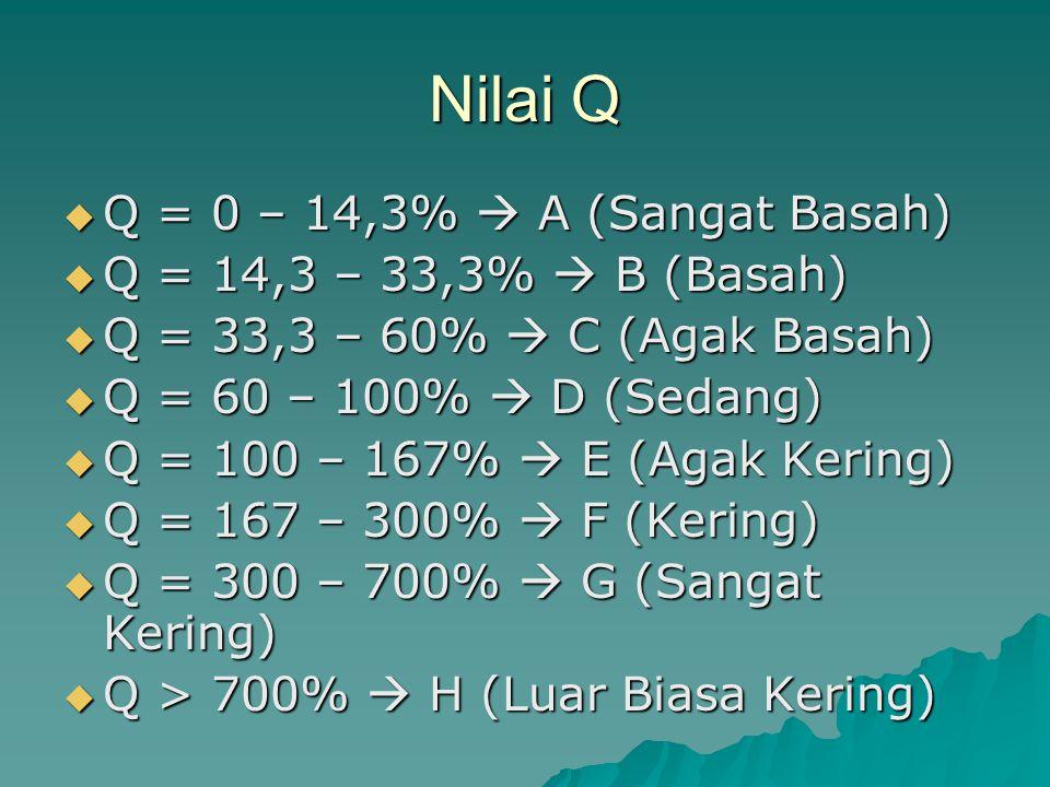 Nilai Q  Q = 0 – 14,3%  A (Sangat Basah)  Q = 14,3 – 33,3%  B (Basah)  Q = 33,3 – 60%  C (Agak Basah)  Q = 60 – 100%  D (Sedang)  Q = 100 – 1