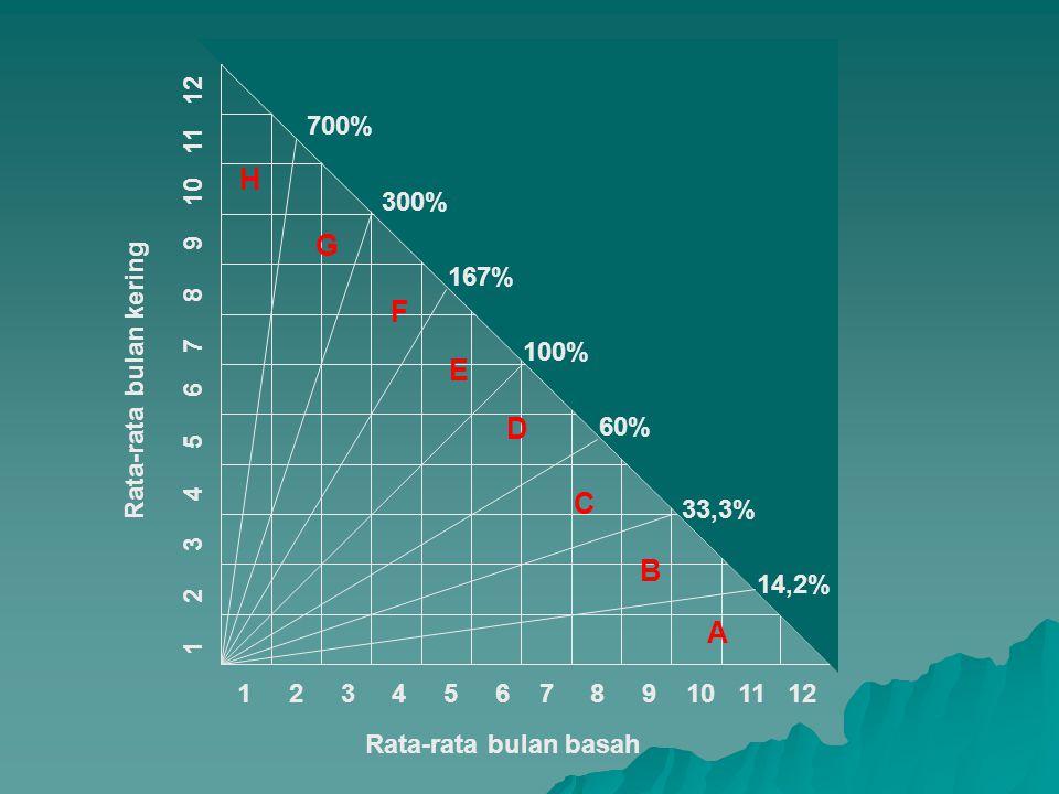 1 2 3 4 5 6 7 8 9 10 11 12 Rata-rata bulan basah Rata-rata bulan kering 14,2% 33,3% 60% 100% 167% 300% 700% A B C D E F G H