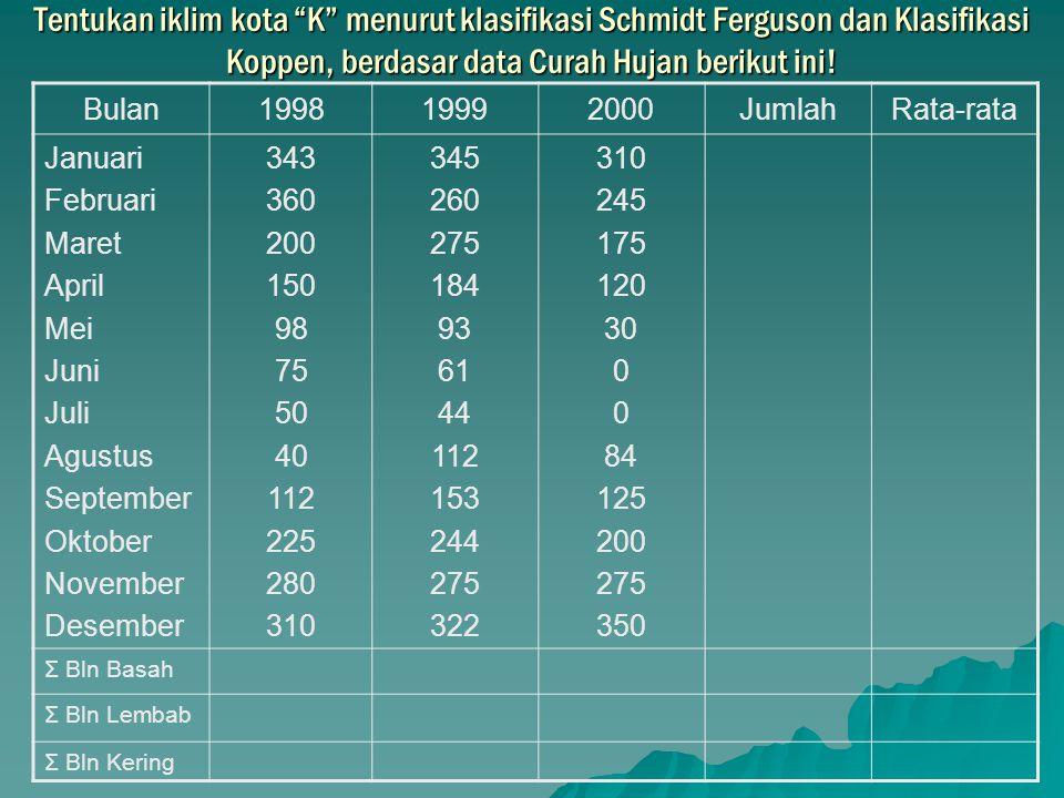 """Tentukan iklim kota """"K"""" menurut klasifikasi Schmidt Ferguson dan Klasifikasi Koppen, berdasar data Curah Hujan berikut ini! Bulan199819992000JumlahRat"""
