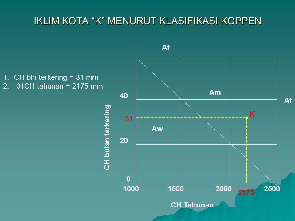"""IKLIM KOTA """"K"""" MENURUT KLASIFIKASI KOPPEN 1.CH bln terkering = 31 mm 2. 31CH tahunan = 2175 mm 31 2175 K Aw Am CH bulan terkering CH Tahunan 0 1000 40"""