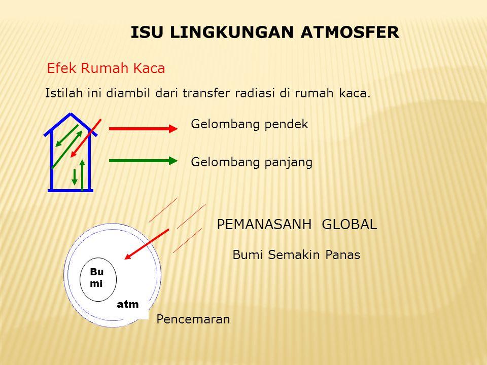 ISU LINGKUNGAN ATMOSFER Efek Rumah Kaca Istilah ini diambil dari transfer radiasi di rumah kaca. Gelombang pendek Gelombang panjang Bu mi atm PEMANASA