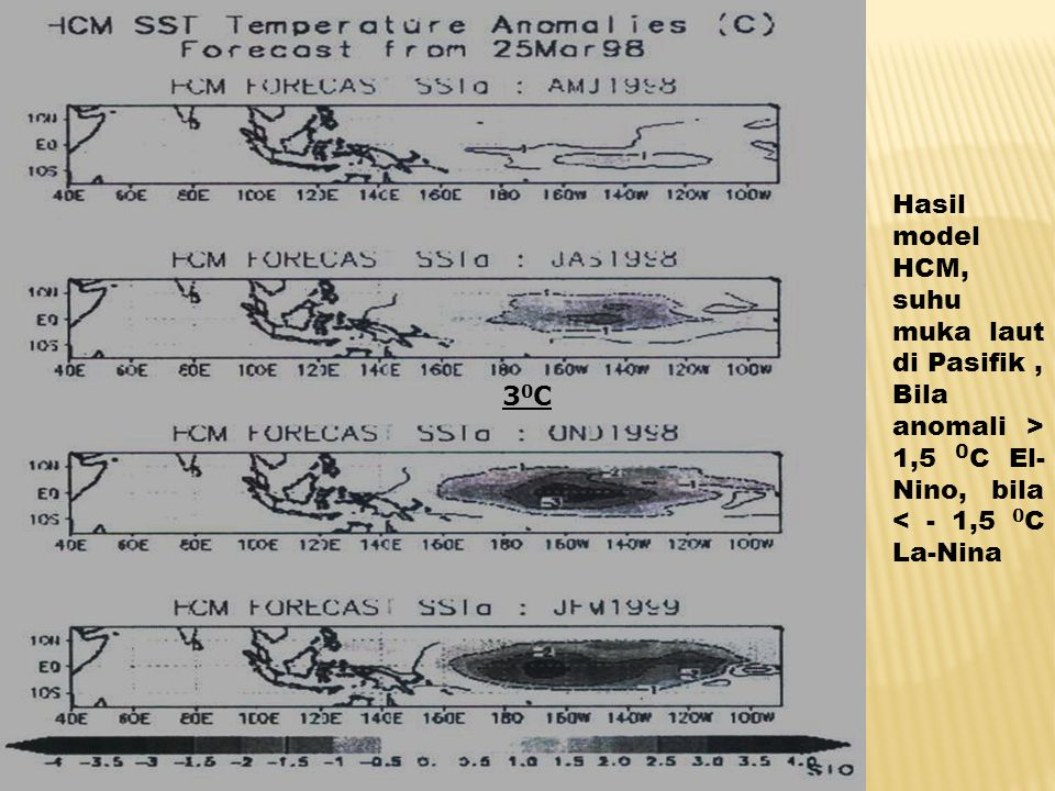 Hasil model HCM, suhu muka laut di Pasifik, Bila anomali > 1,5 0 C El- Nino, bila < - 1,5 0 C La-Nina 30C30C