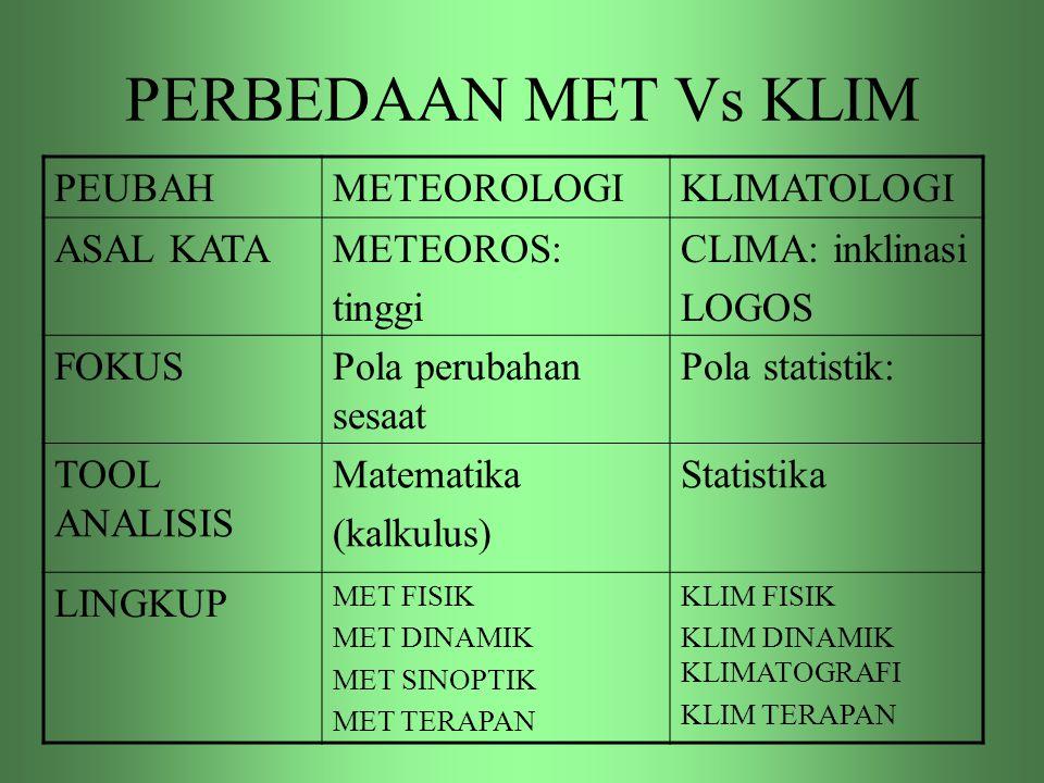 PERBEDAAN MET Vs KLIM PEUBAHMETEOROLOGIKLIMATOLOGI ASAL KATAMETEOROS: tinggi CLIMA: inklinasi LOGOS FOKUSPola perubahan sesaat Pola statistik: TOOL AN